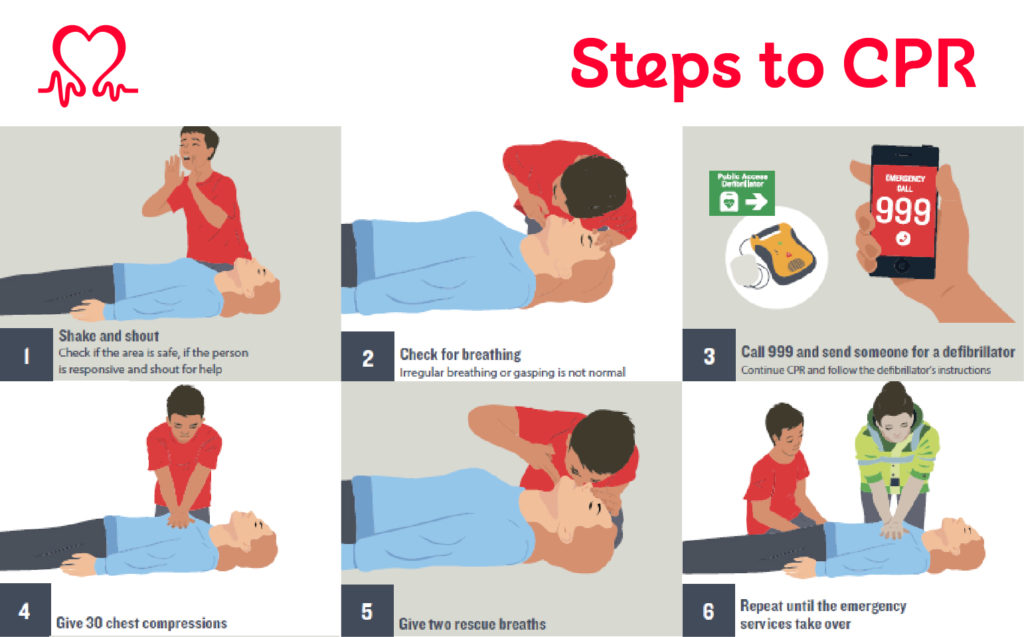 Steps to CPR